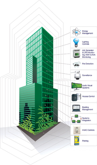 Intelligent Buildings Science Fiction To Reality April