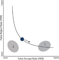 Figure 2. The ROC curve defines and constrains the FAR–FRR tradeoff. The performance desired for Application 1 can be achieved by adjusting the performance threshold. The performance desired for Application 2 can be achieved only by changing the curve – by changing the system design